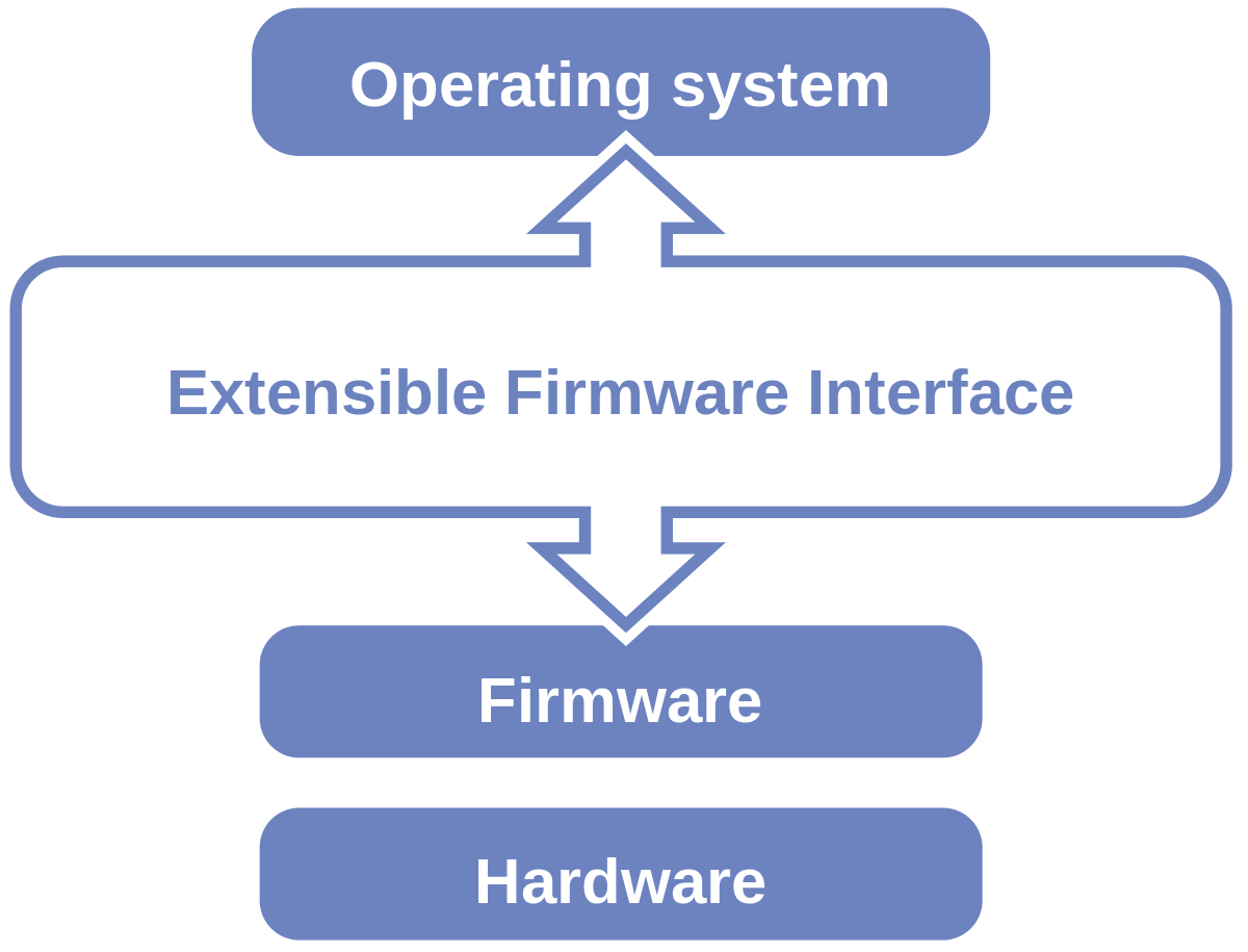 Photoshop file format module cannot parse the file png. Unified extensible firmware interface