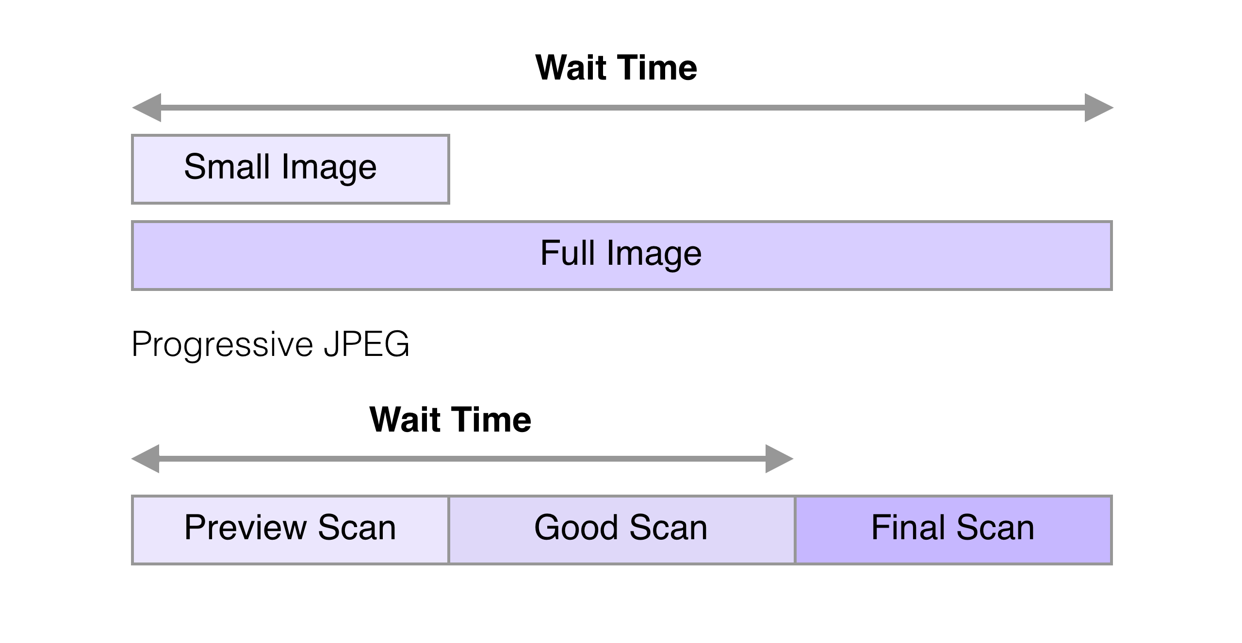 Jpeg versus png. Automating image optimization web