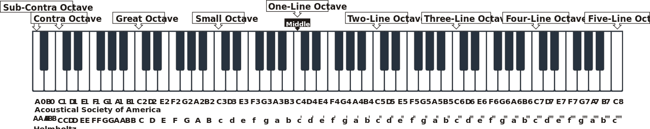 piano svg octave