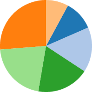 Pie charts png. Chart example vega