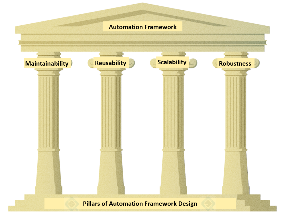 Pillar transparent design. Pillars of automation framework