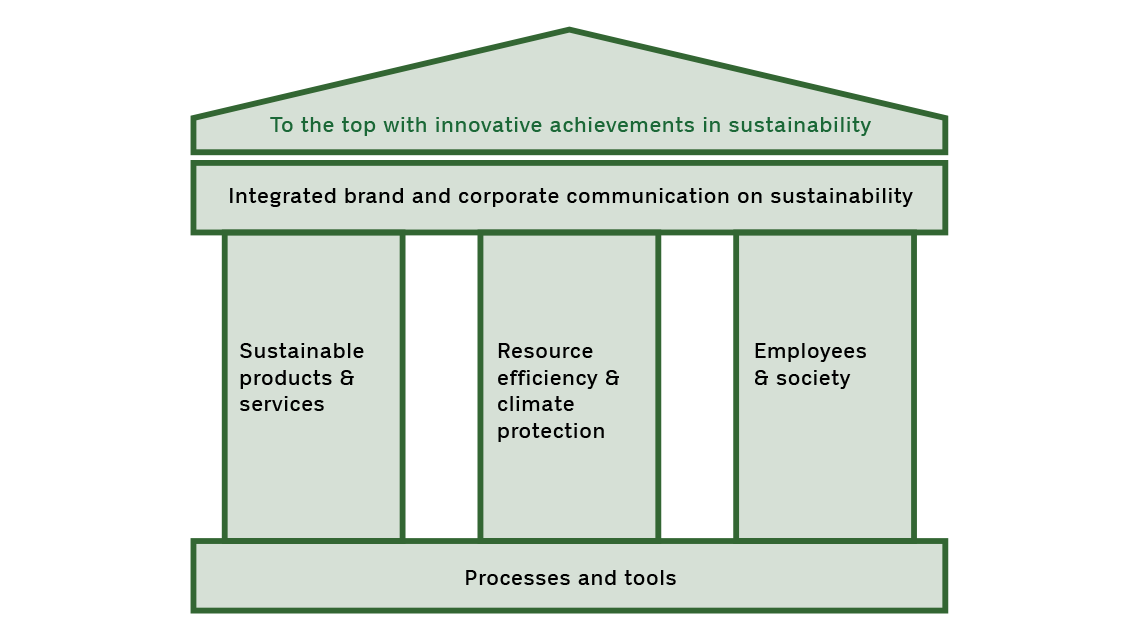 Pillar transparent strategy. Sustainability principles and topics