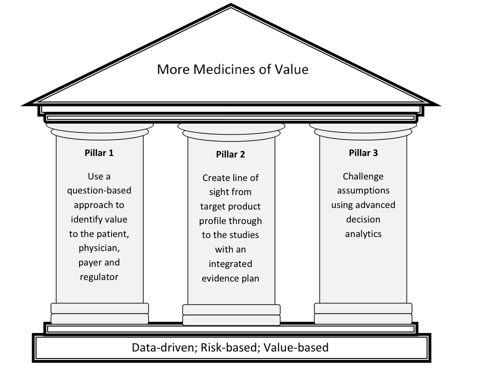 Pillar transparent strategy. How integrated value based