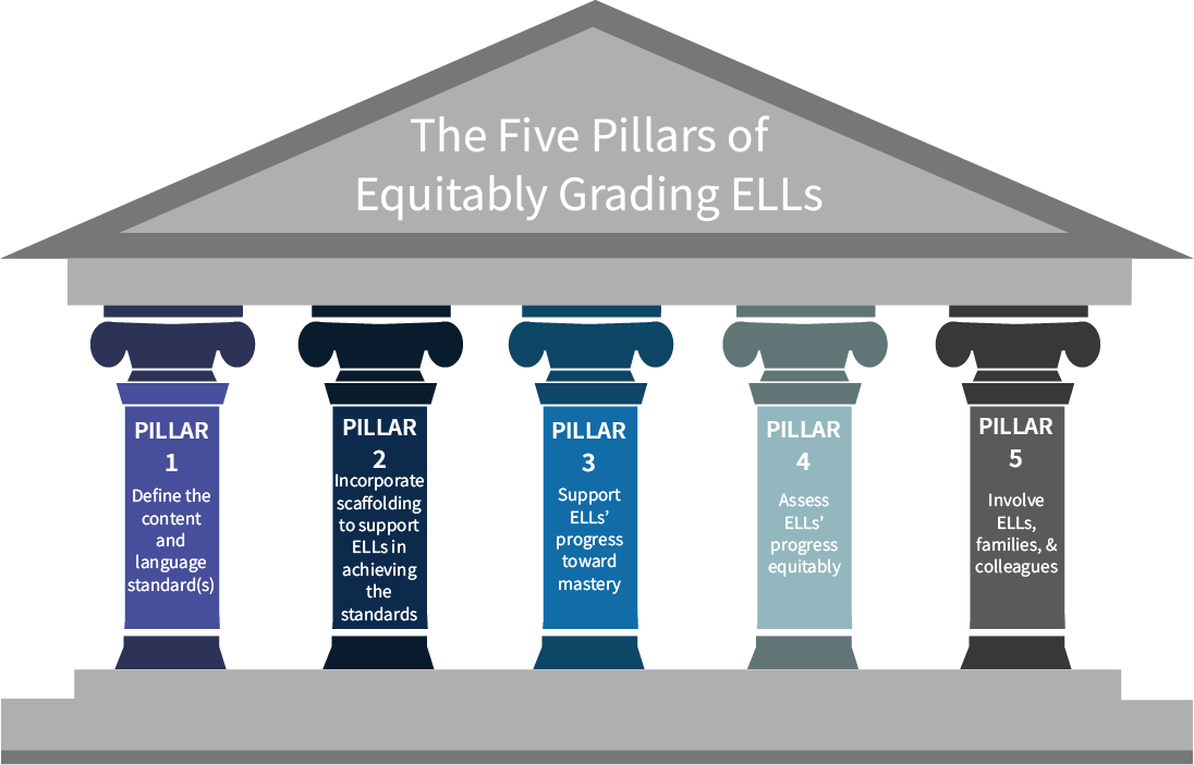 Pillar transparent project. The five pillars of