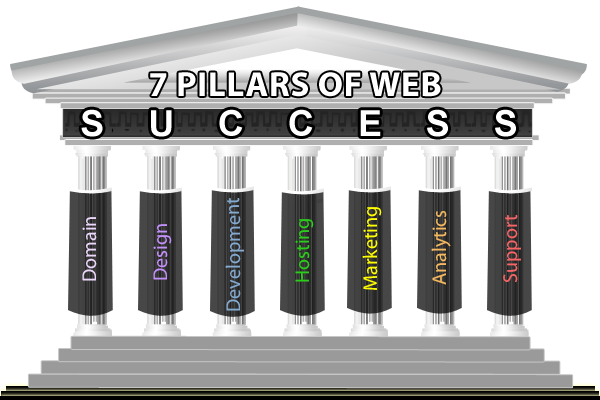 Pillars drawing business success. The seven of statistical