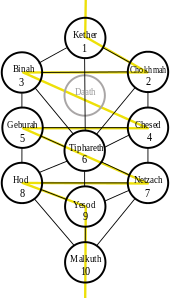 Tarot drawing hebrew alphabet. Hermetic qabalah revolvy