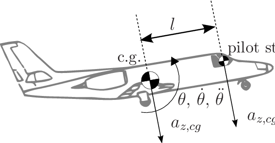 Pilot drawing airplane. Motion cues at the