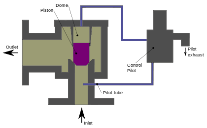 Pilot drawing symbol. Operated relief valve wikipedia