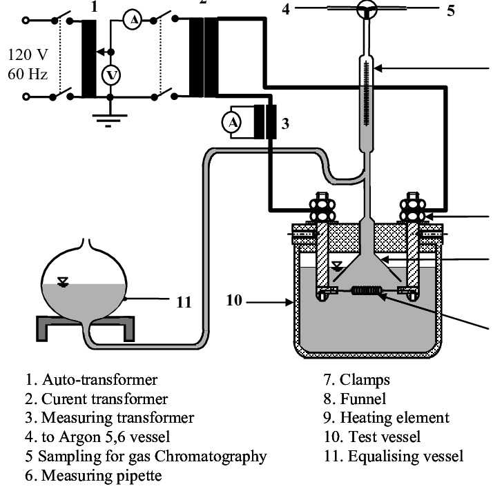 Experimental set up for. Pipette drawing measurement clip