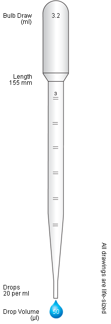 Pipette drawing plastic. Graduated pastettes pasteur or