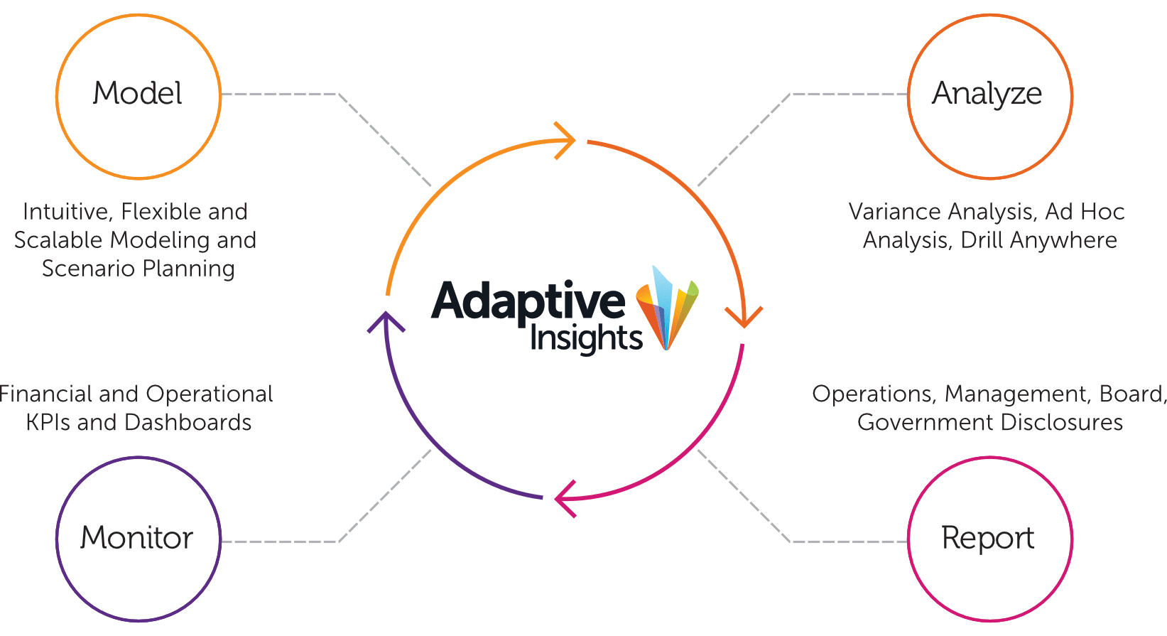 Plan view people png. Adaptive insights business planning