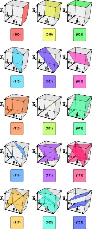 Planar drawing crystal face. Miller index wikipedia planes