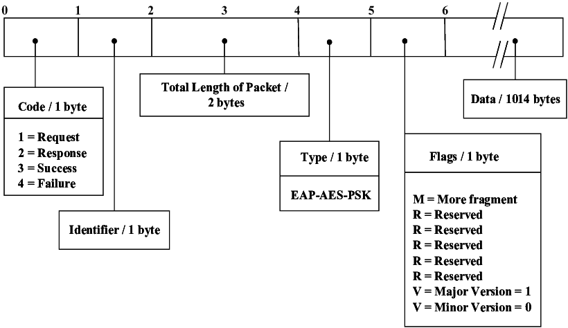 Png byte format. Eap aes psk