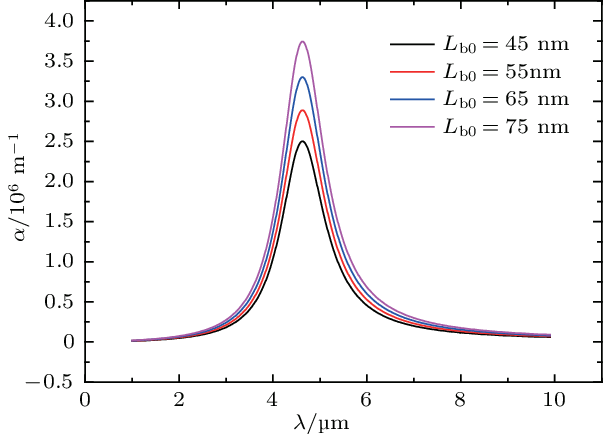 Png color changer online. Absorption coefficient varies with