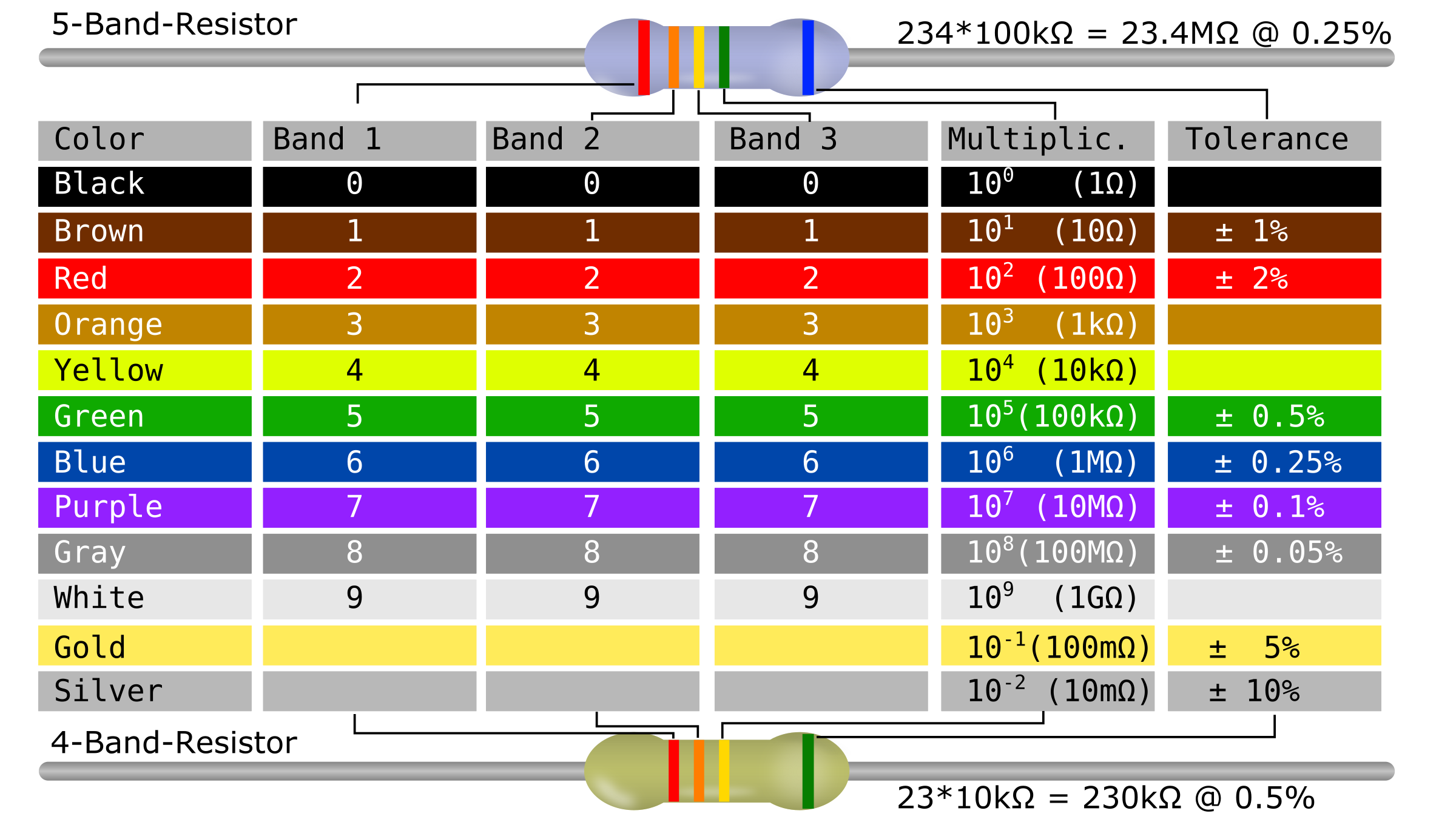Png color codes. Resistor code table icons