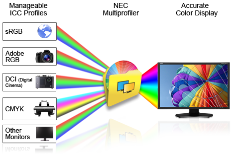 Png color profile. Management nec display solutions