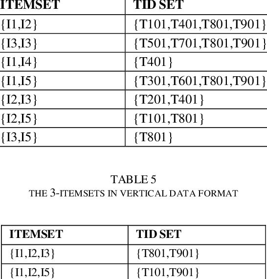 Png data format. The itemset s in