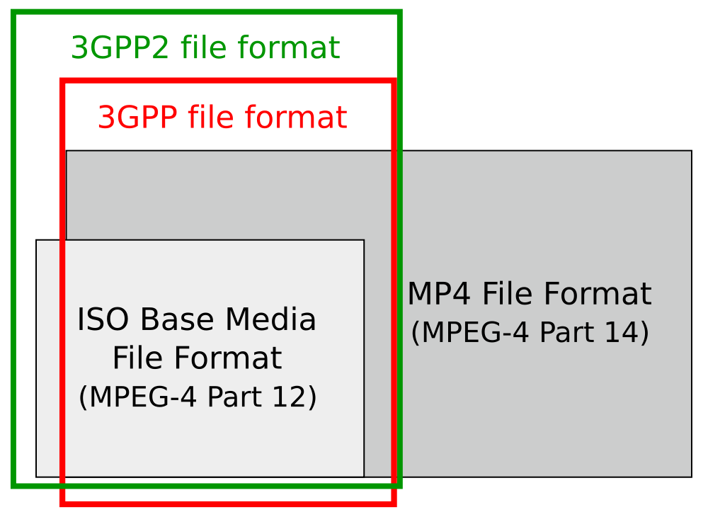 Svg specification file. Relations between iso mp