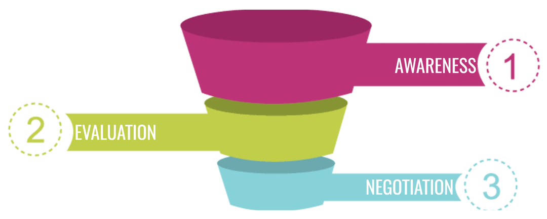 Png funnel. Improve sales our approach