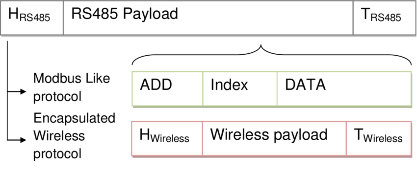Png header format. Simplified schematization of wired