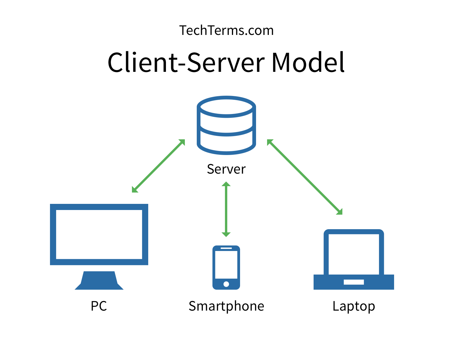 Networking drawing computer server. Client model definition clientserver
