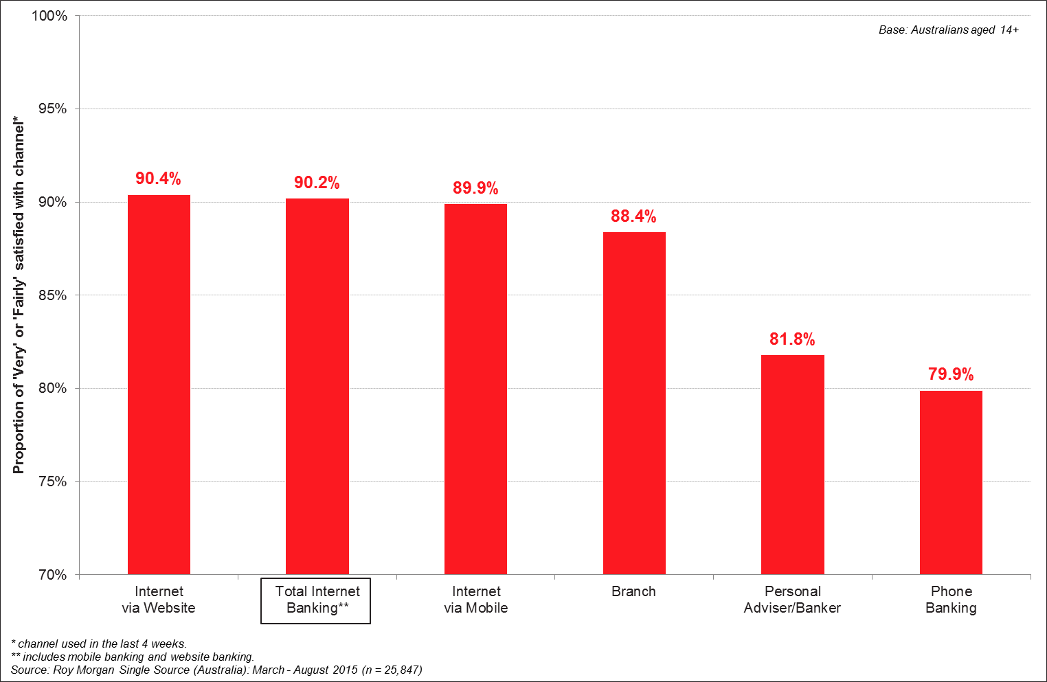 Png westpac internet banking. Growth and satisfaction outstrips