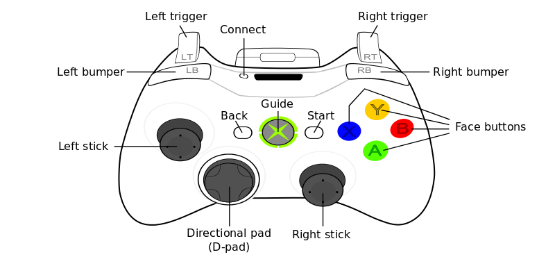 Png xbox buttons rt lt. Steam community guide ets