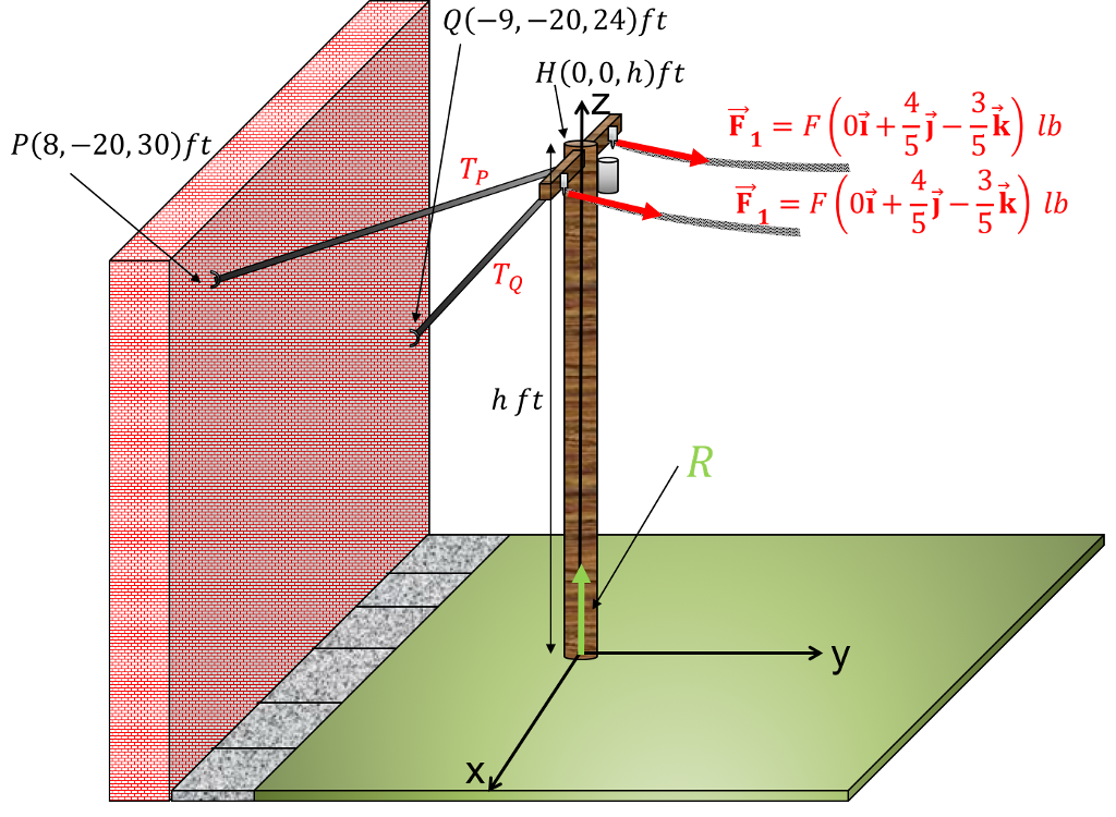 Pole vector high tension. Solved an electric is
