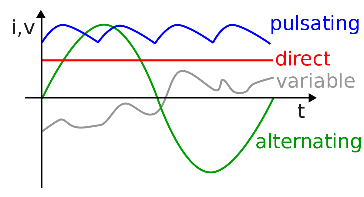 Poyting vector dimension. Alternating current wikipedia