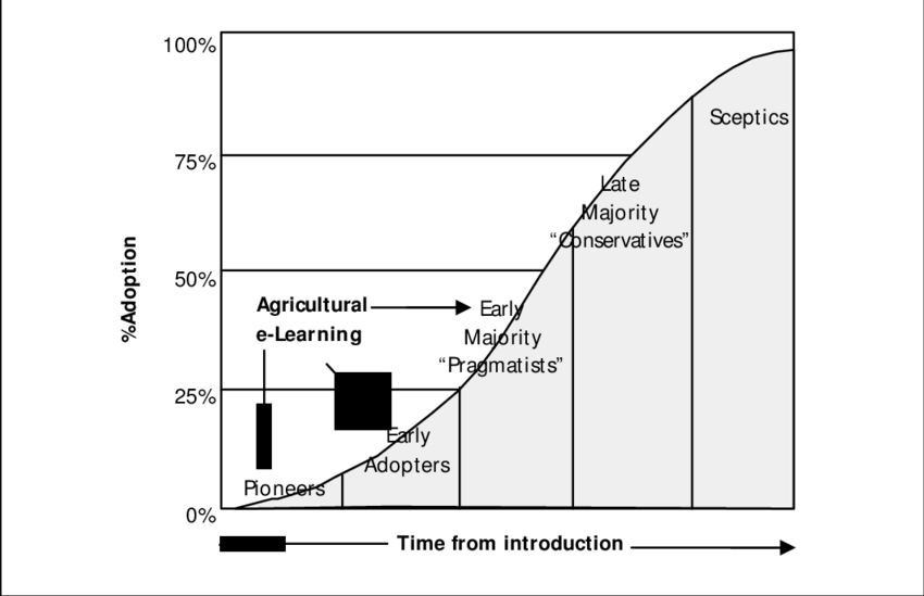 Port drawing agriculture. Adoption curve for e