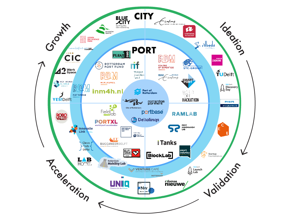 Port drawing innovative. Interactively putting rotterdam on