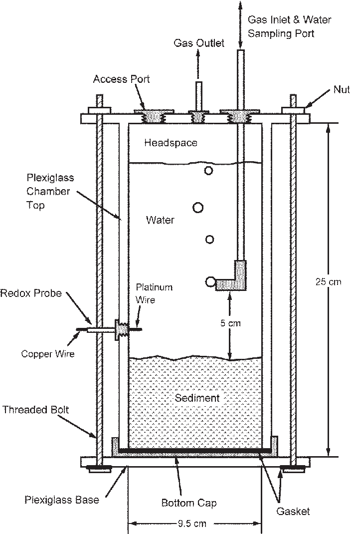 Port drawing water. Schematic of experimental sediment