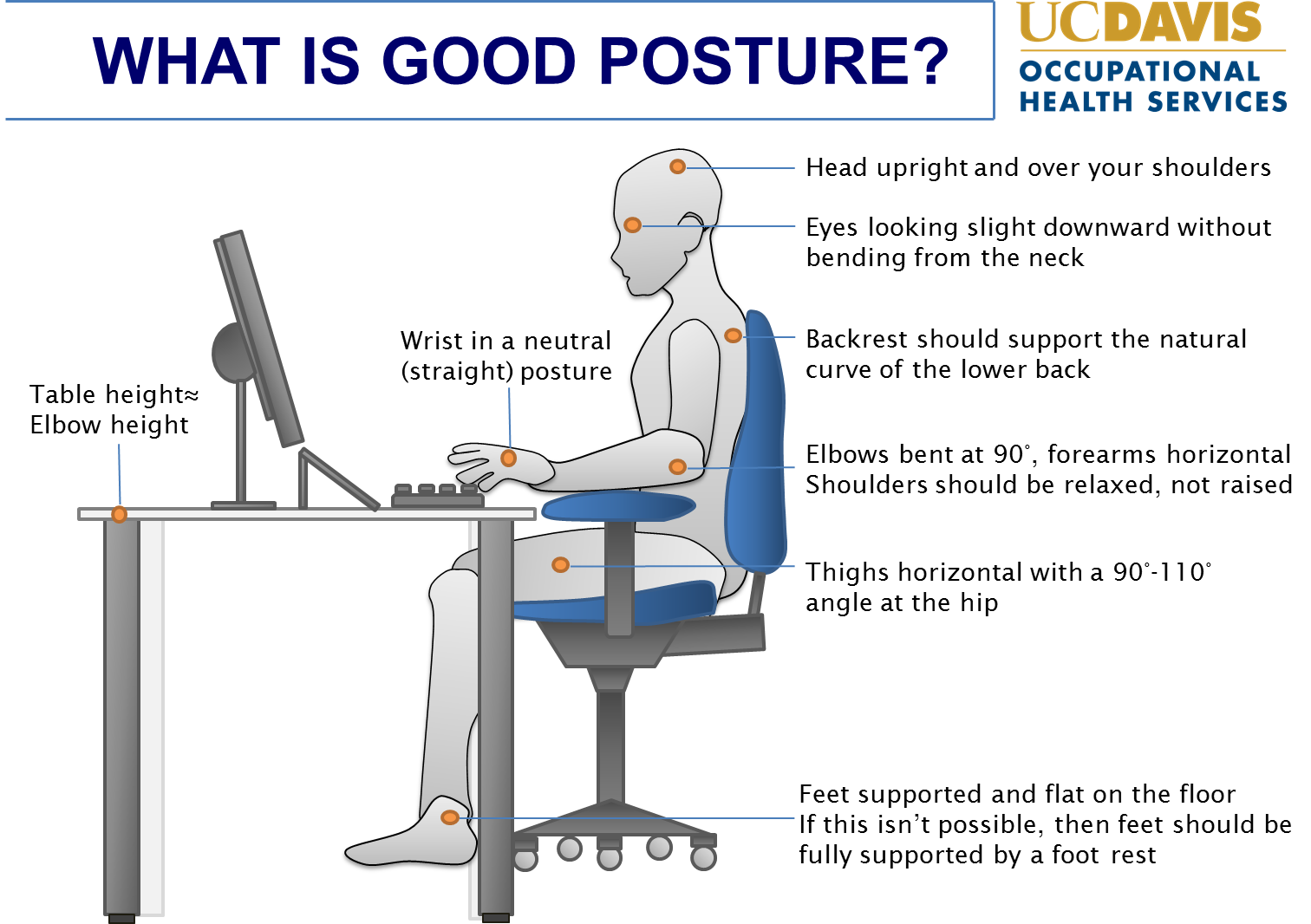 Posture drawing ergonomic. How to not damage