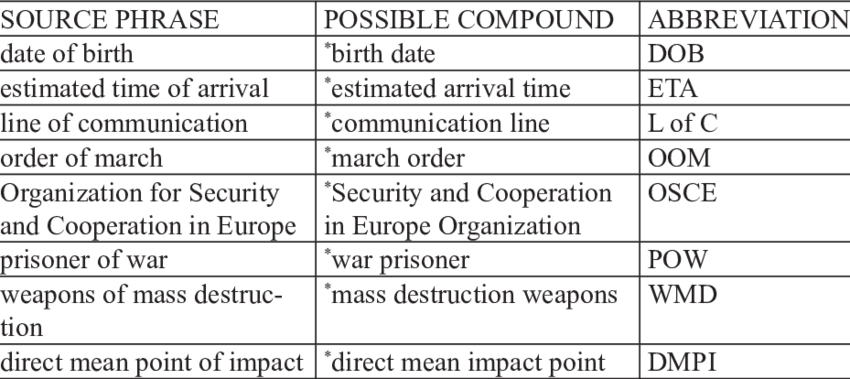 Pow! png phrase. Examples of source phrases