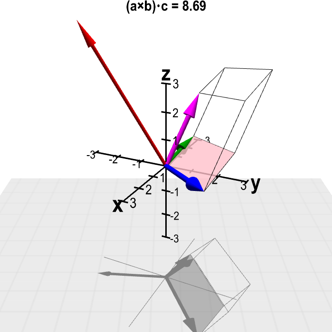 Prism vector. The scalar triple product