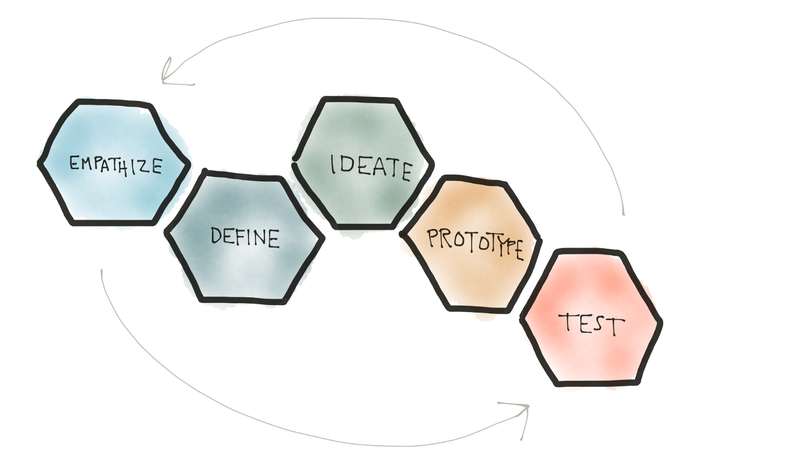 Process drawing. Human centered design diagram