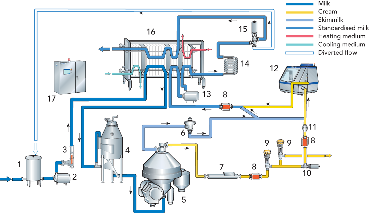 Product drawing dairy. Pasteurized milk products processing