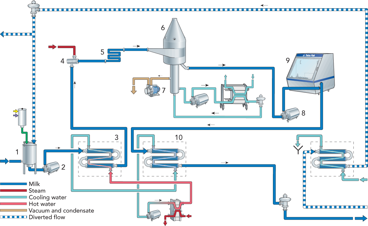 Product drawing dairy. Long life milk processing