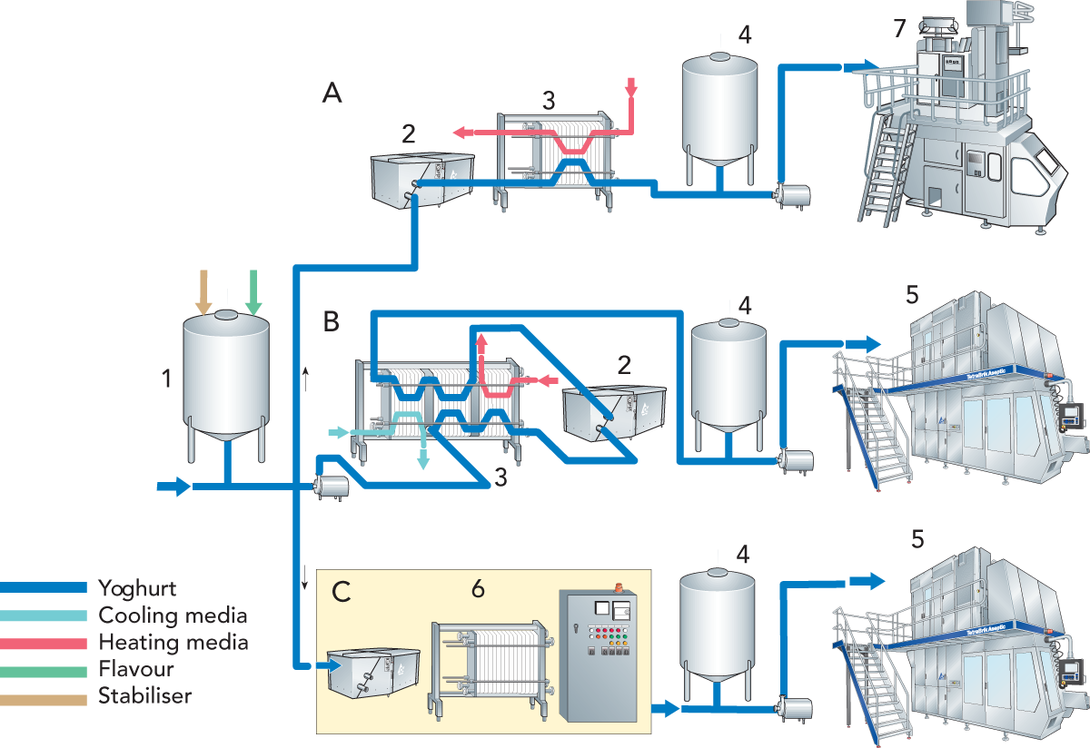 Product drawing dairy. Fermented milk products processing