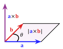 Product vector. Cross wikipedia the area