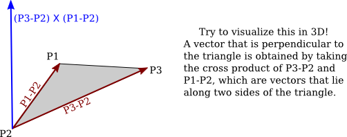 Product vector unit. Introduction to computer graphics