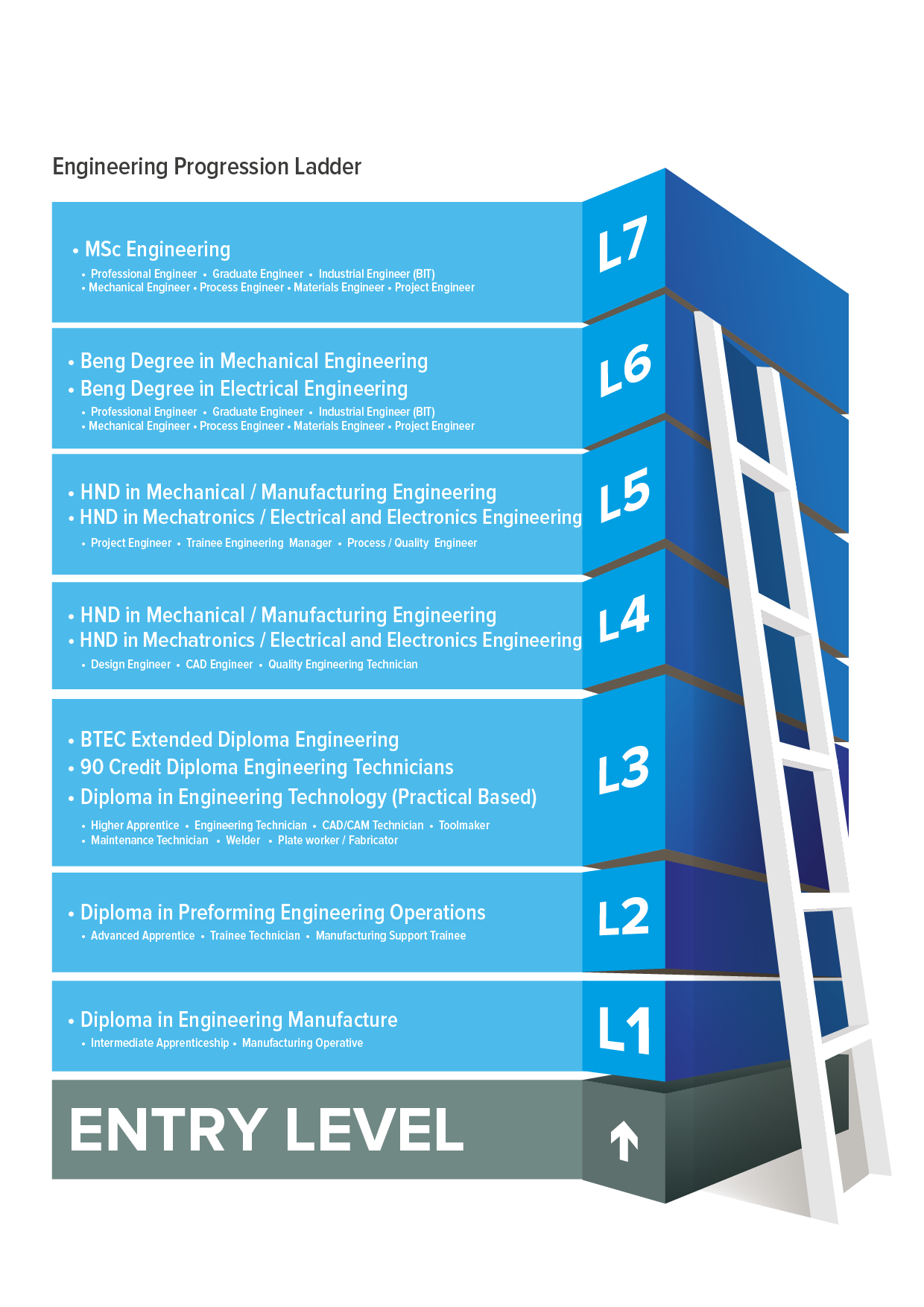 Production drawing professional engineering. Darlington college progression ladder