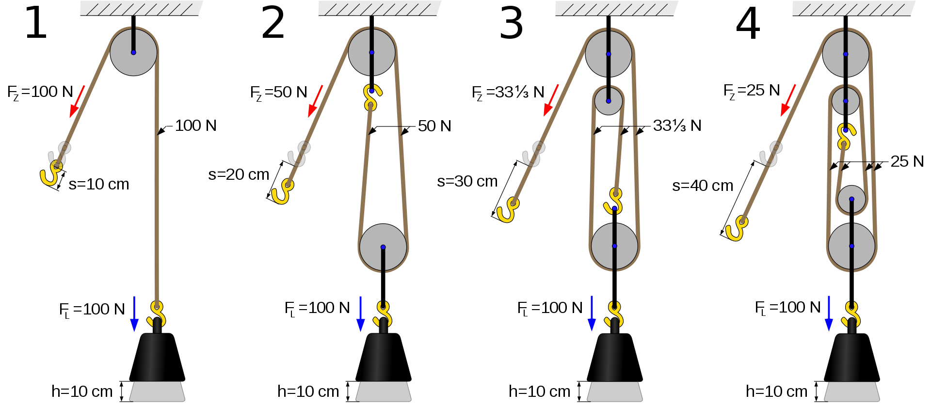 Production drawing rope pulley. Examples of and systems