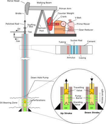 Rod drawing production. Pumpjack wikipedia