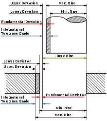 Production drawing tolerance