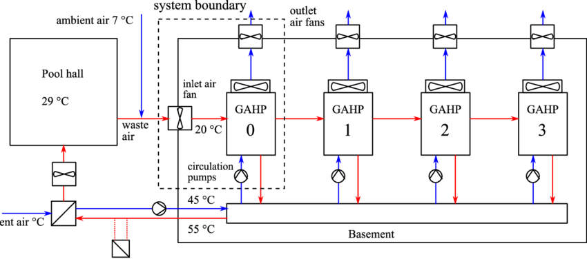 Swim drawing pool. Schematic of the heating