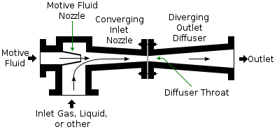 Pump drawing simple. Jet pumps information engineering image free library
