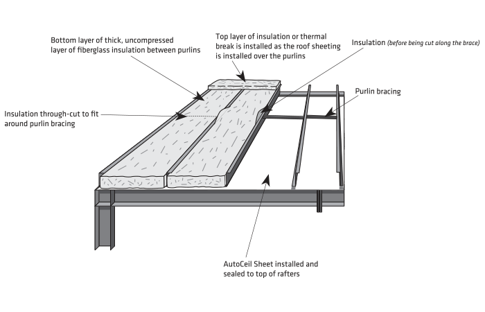 Purlin clip roof. Thermal design inc steel