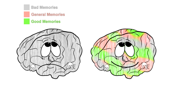 Question clipart bad memory. What happens if a