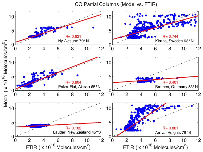 R output plot to png. Correlation plots model vs